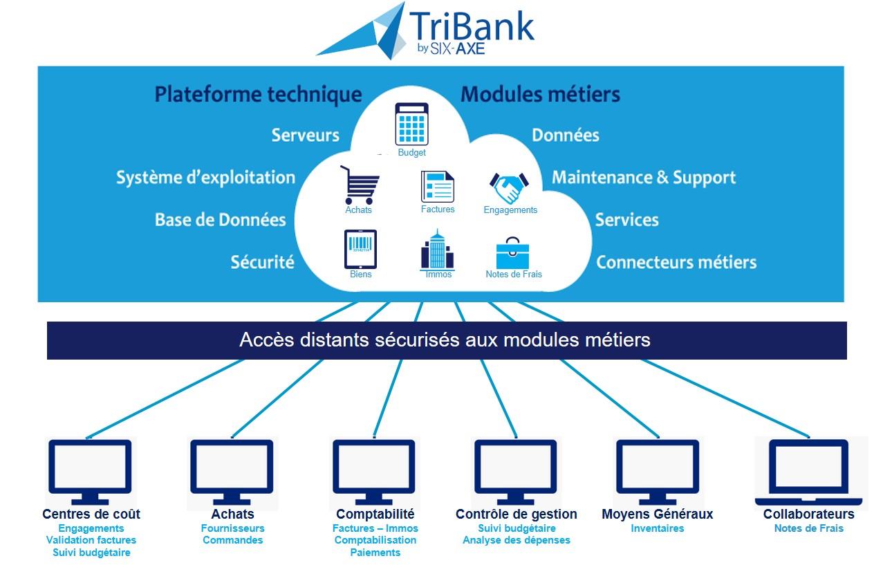 TriBank et les frais généraux en mode SaaS –                                                                                                       Inscription Webinar  – 16 juin de 11h30 à 12h15