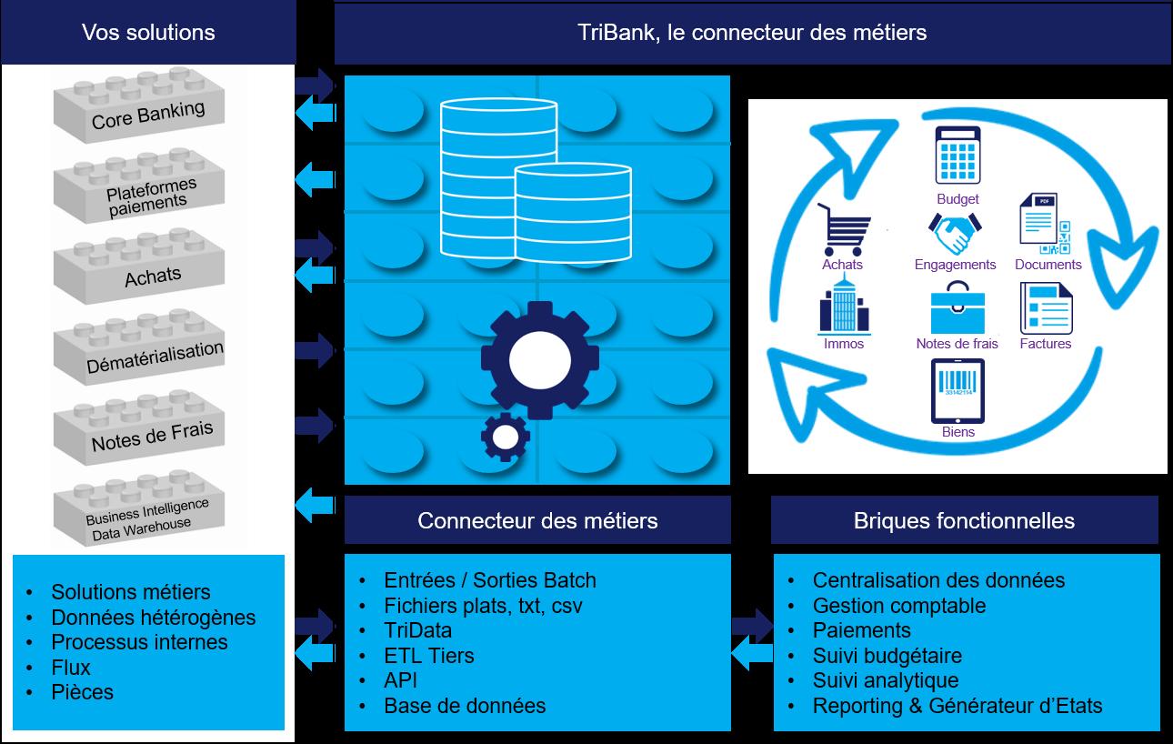Webinar – Le connecteur comptable des métiers – 30 juillet – 11h30
