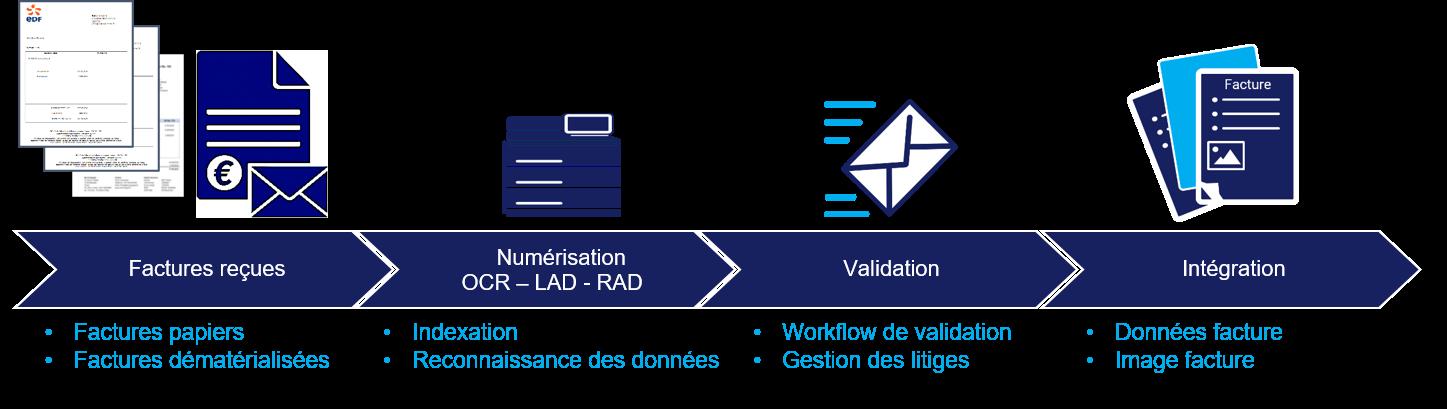 Webinar TriBank – Dématérialisation des factures – 25 juin à 11h30